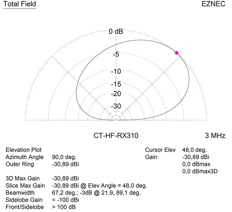Диаграмма направленности в вертикальной плоскости на частоте 3 МГц