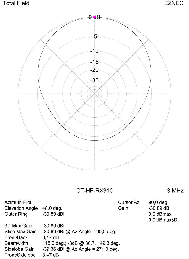 Диаграмма направленности в горизонтальной плоскости на частоте 3 МГц