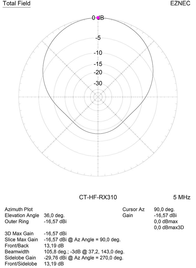 Диаграмма направленности в горизонтальной плоскости на частоте 5 МГц