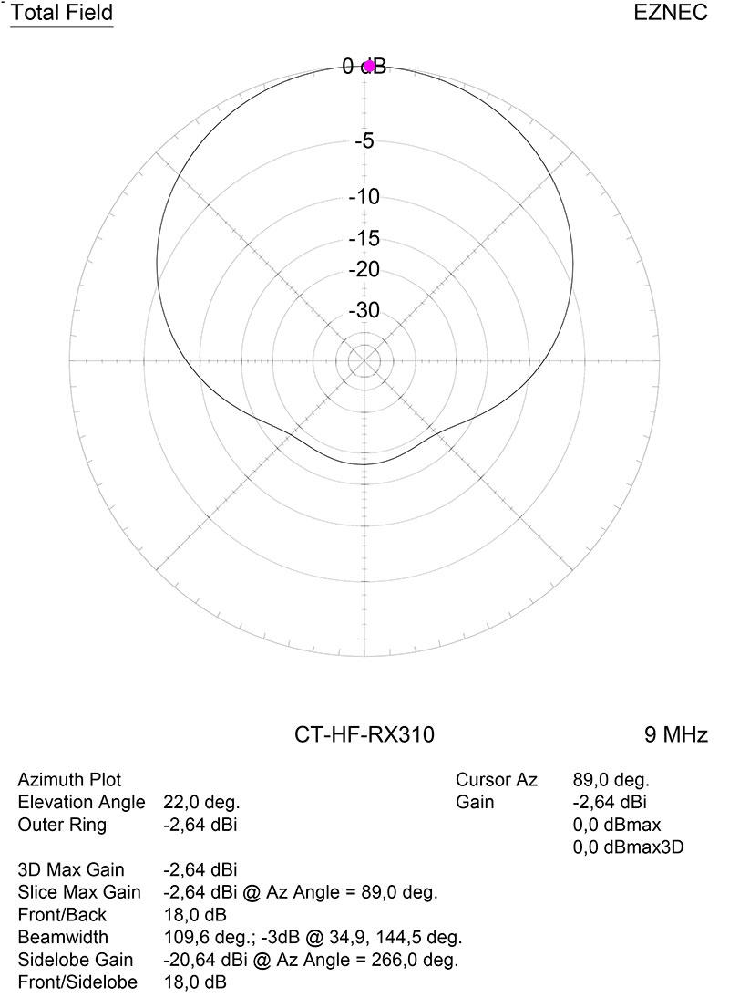 Диаграмма направленности в горизонтальной плоскости на частоте 9 МГц